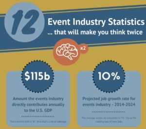 Shocking event industry statistics