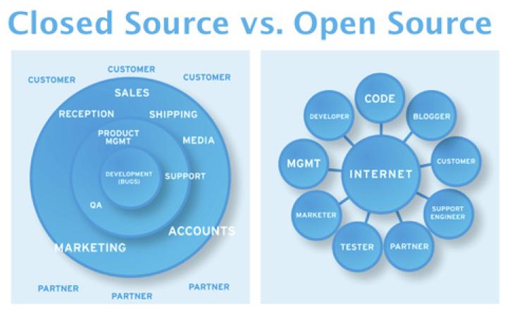 Closed Source vs. Open Source