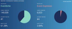WordPress Plugin Event Espresso Listed as a Top Eventbrite Competitor for Event Management